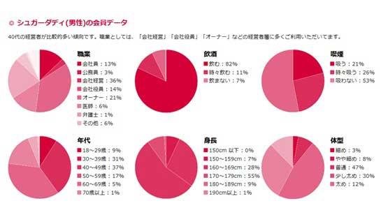 シュガーダディ男性会員の職業・飲酒・喫煙・年代(年齢)・身長・体型のデータ