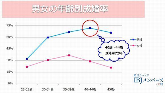 IBJにおける男女の年齢別成婚率