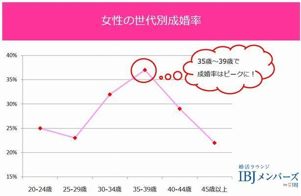 IBJにおける女性の年齢別成婚率