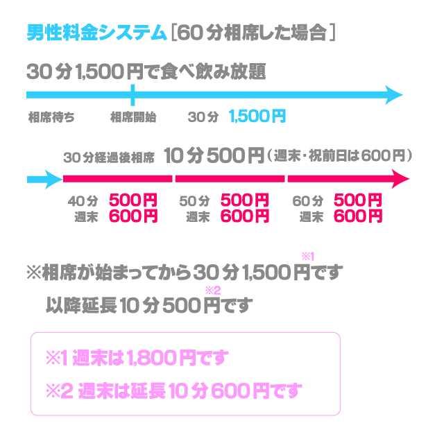相席空間(横浜西口店)の料金システムの画像