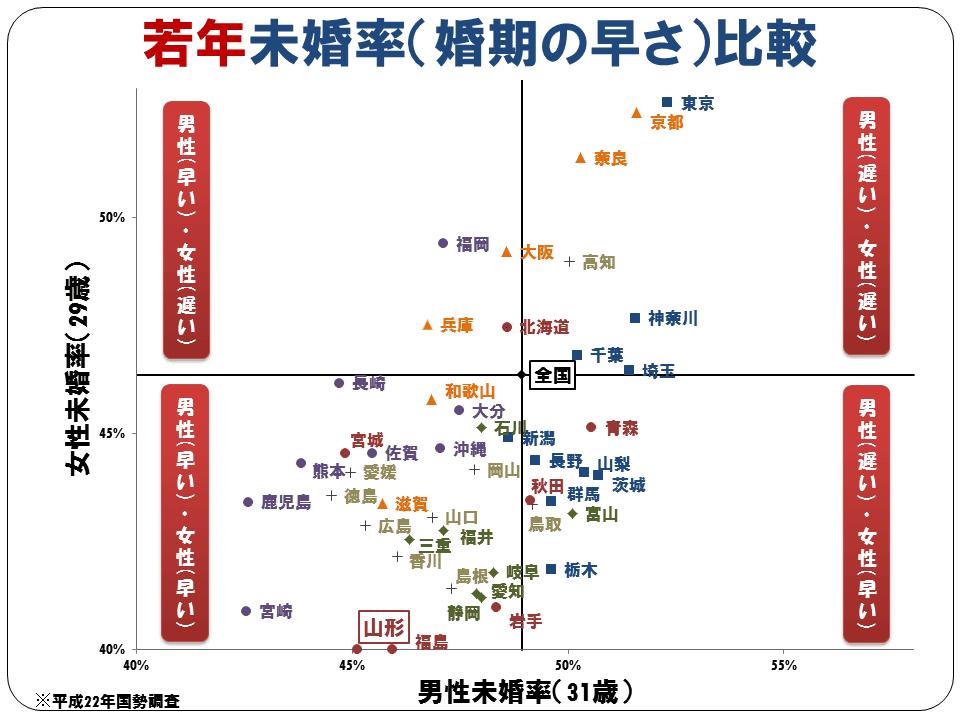 若年未婚率の都市部と地方部の比較マップ