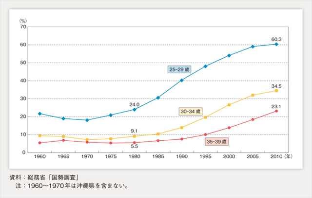 年齢別未婚率の推移(女性)