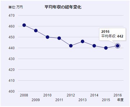 日本の男性・女性の平均年収の経年変化のグラフ