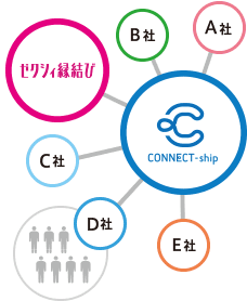 ゼクシィ縁結びカウンター利用事業者会員(コネクトシップ)の画像