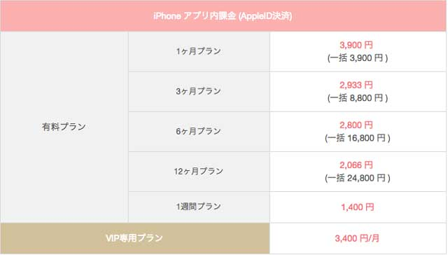 with(ウィズ)iPhoneアプリ内課金の2018年の男性料金