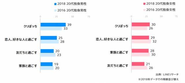 LINEリサーチによる20代の独身男性・女性のクリスマスの過ごし方調査2018年データ