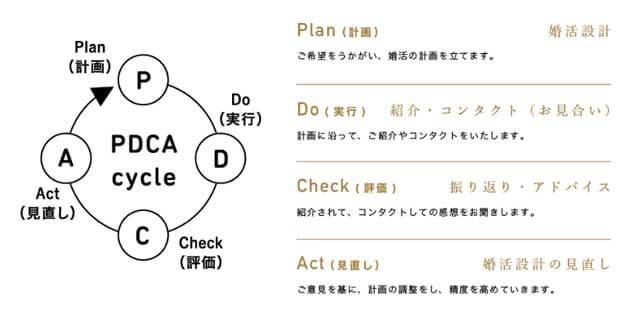 パートナーエージェントのPDCAサイクルの紹介画像