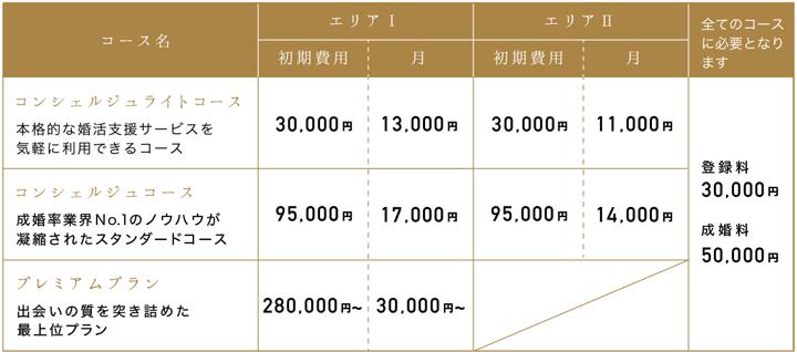 パートナーエージェントの料金一覧表