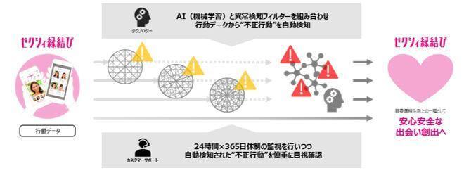 ゼクシィ縁結びの不正検知システムのイメージ画像
