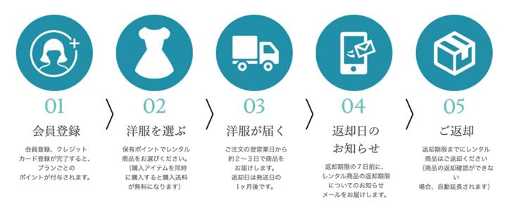 ブリスタのサービス利用の流れ紹介ステップ画像