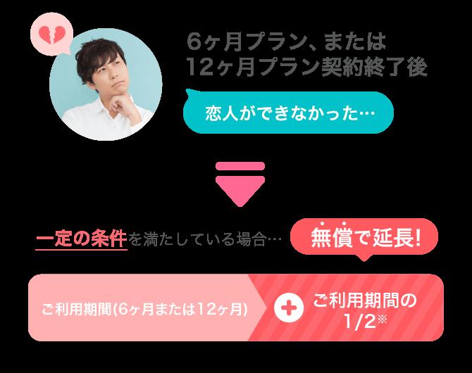 withの恋活成功保証オプションの期間無償延長のイメージ画像