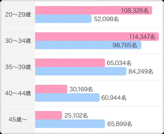 2019年のPARTY☆PARTY参加者の年齢と男女の人数分布グラフ