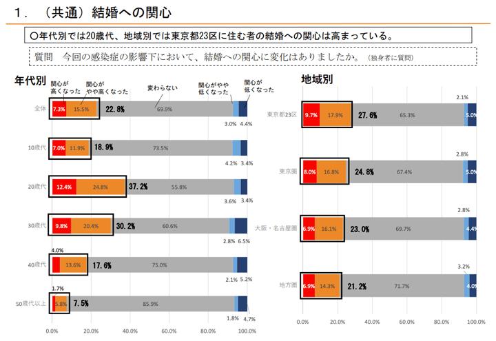 新型コロナウイルスの影響による年代別・地域別の結婚への関心の変化についてのアンケートデータグラフ