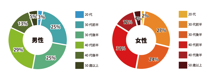 オトコン(OTOCON)横浜会場の参加男性と女性の年齢分布割合グラフ