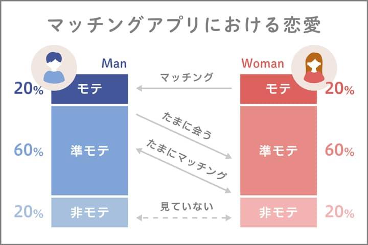 マッチングアプリにおける恋愛の男女のモテ構図イメージ