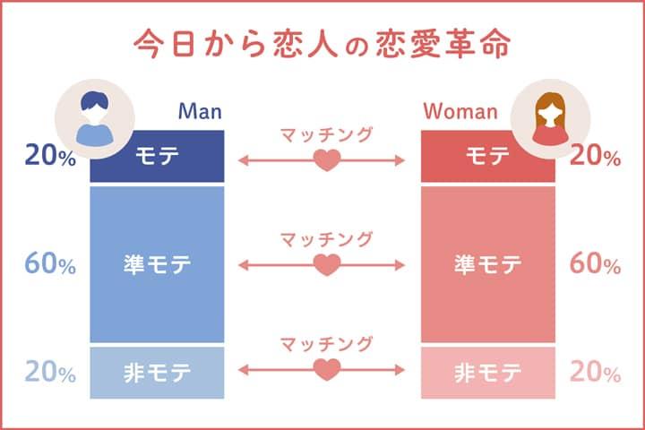 「今日から恋人」の恋愛革命イメージ