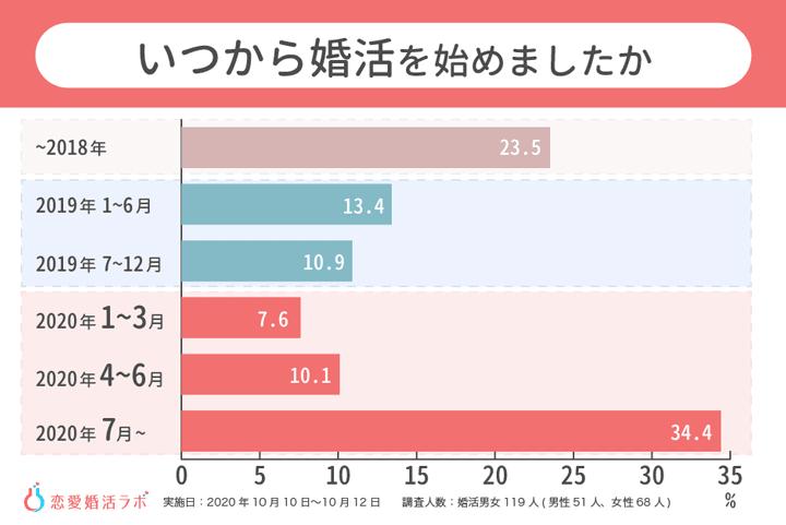 withコロナ時代の婚活実態調査「婚活を始めた時期」に関する調査結果グラフ