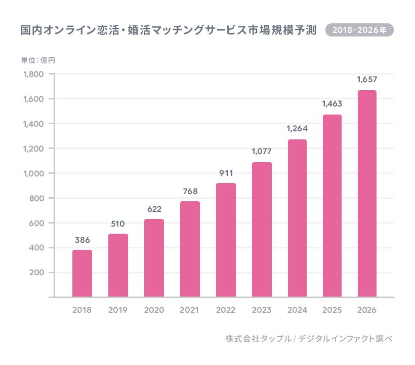 国内オンライン恋活・婚活マッチングサービス市場規模予測グラフ