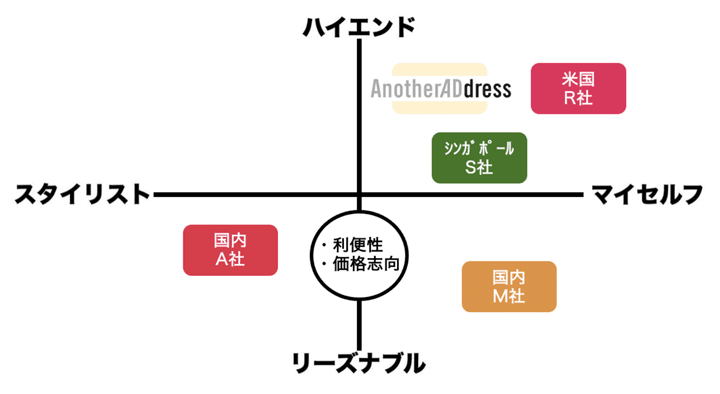 国内外の洋服サブスク各社とアナザーアドレスのポジショニングマップ